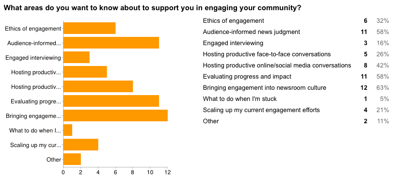 survey_results_what_areas_of_engagement